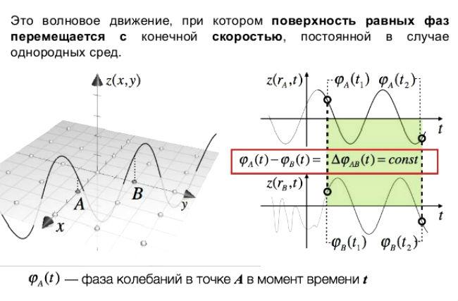 уравнение бегущей волны имеет вид