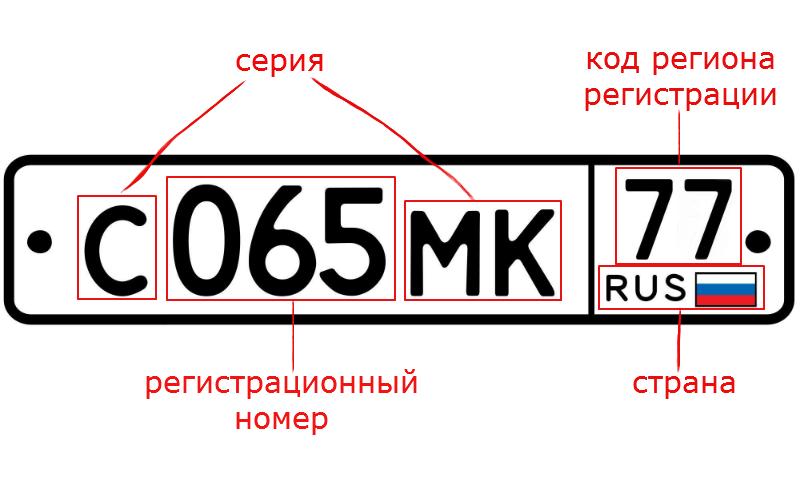 таблица номера регионов россии на авто